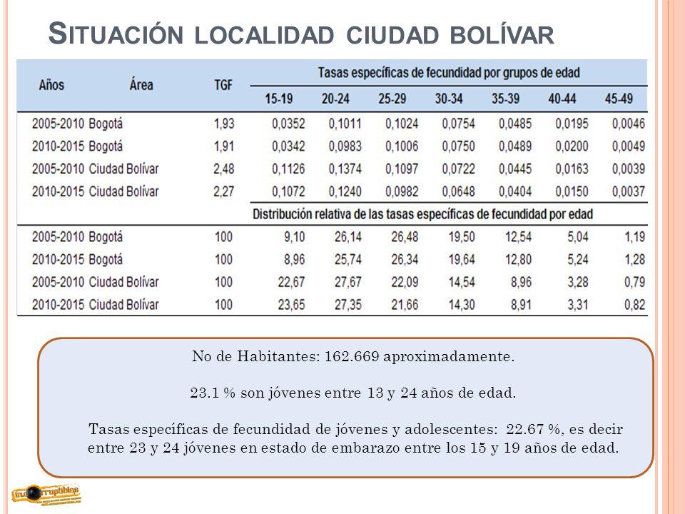 Situación localidad ciudad bolívar