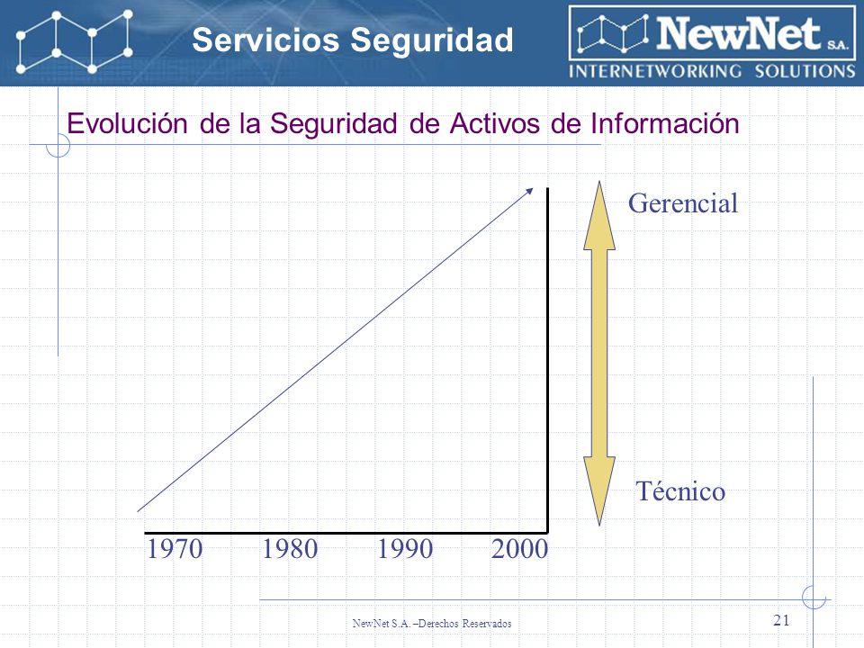 Evolución de la Seguridad de Activos de Información