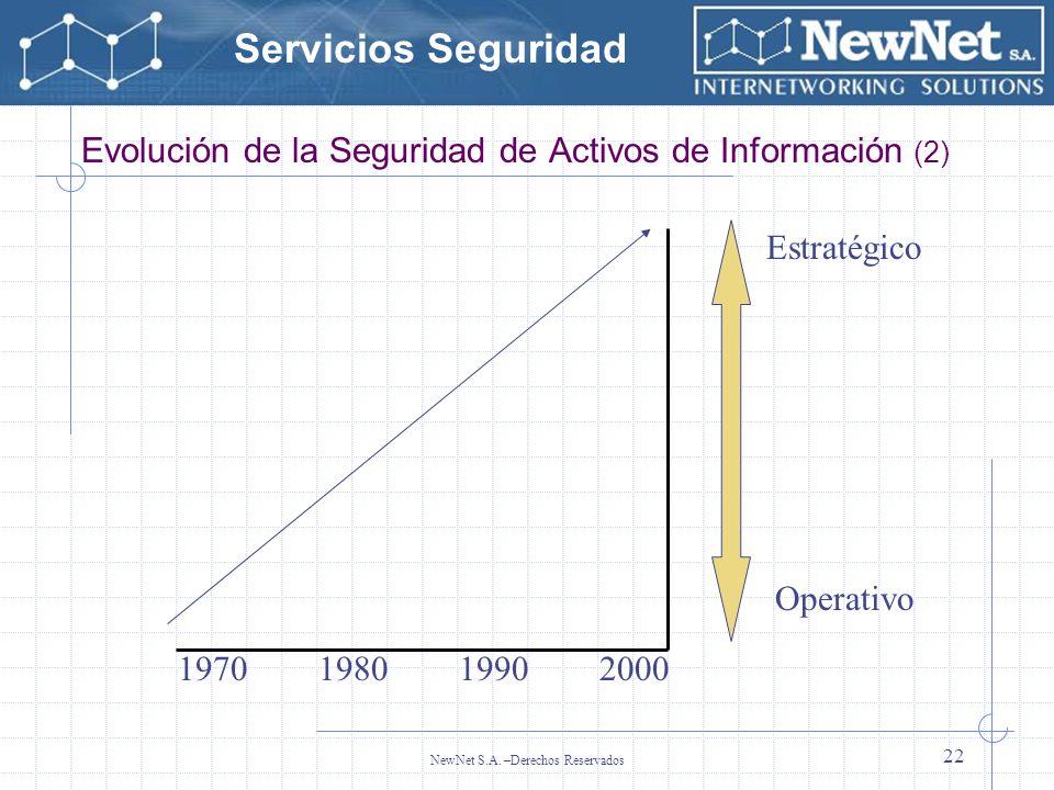 Evolución de la Seguridad de Activos de Información (2)