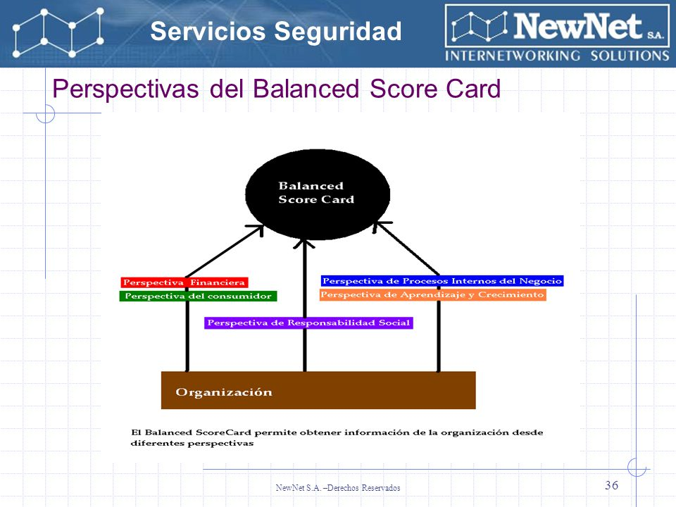 Perspectivas del Balanced Score Card