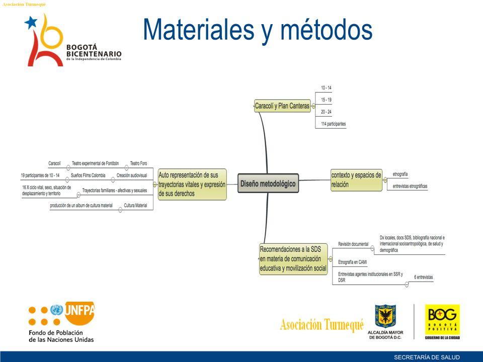 Materiales y métodos 3