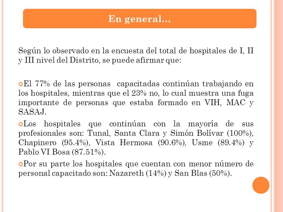 En general… Según lo observado en la encuesta del total de hospitales de I, II y III nivel del Distrito, se puede afirmar que: