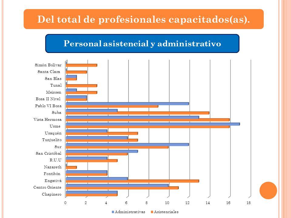 Del total de profesionales capacitados(as).