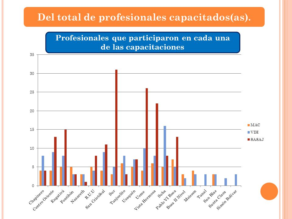 Del total de profesionales capacitados(as).