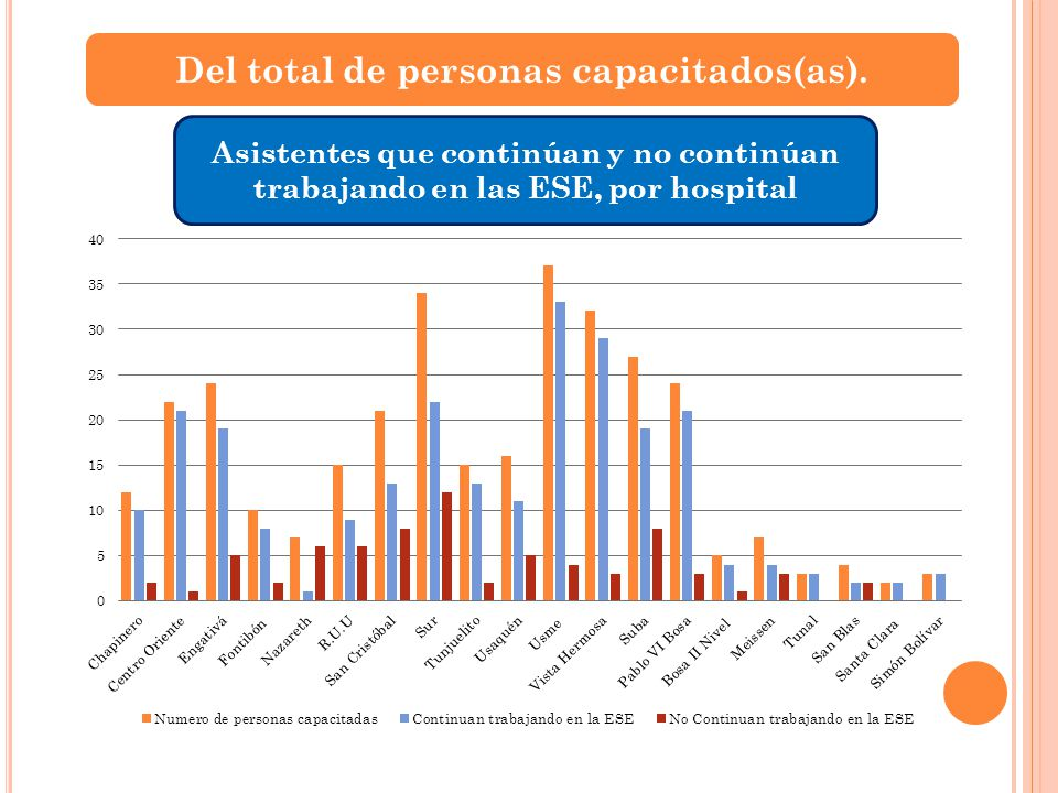 Del total de personas capacitados(as).