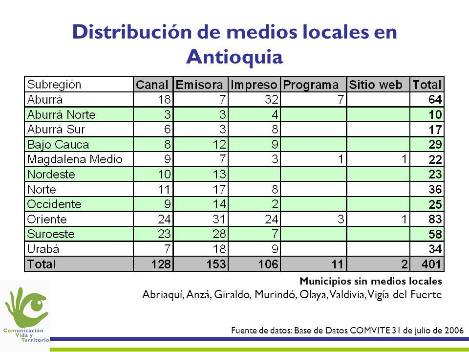 Distribución de medios locales en Antioquia
