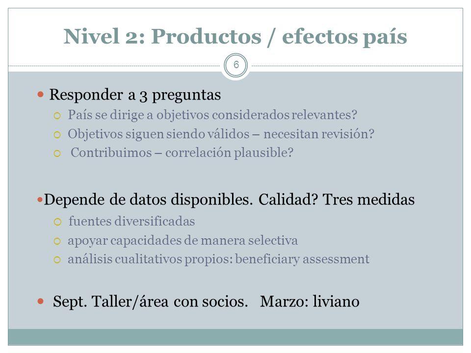 Nivel 2: Productos / efectos país