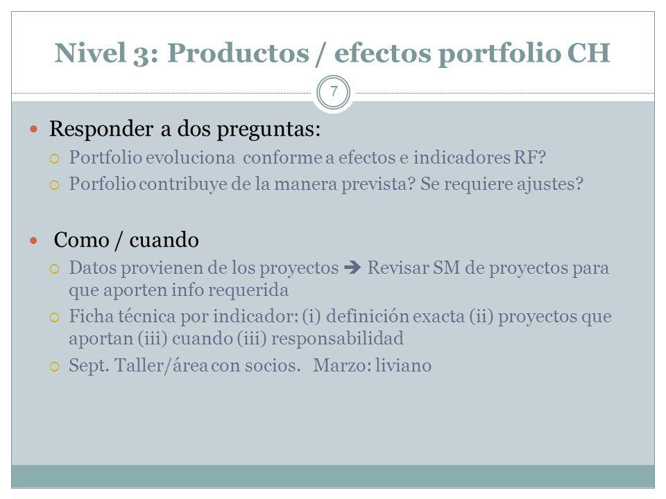 Nivel 3: Productos / efectos portfolio CH