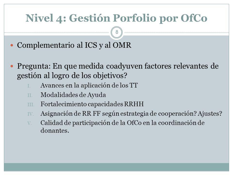 Nivel 4: Gestión Porfolio por OfCo