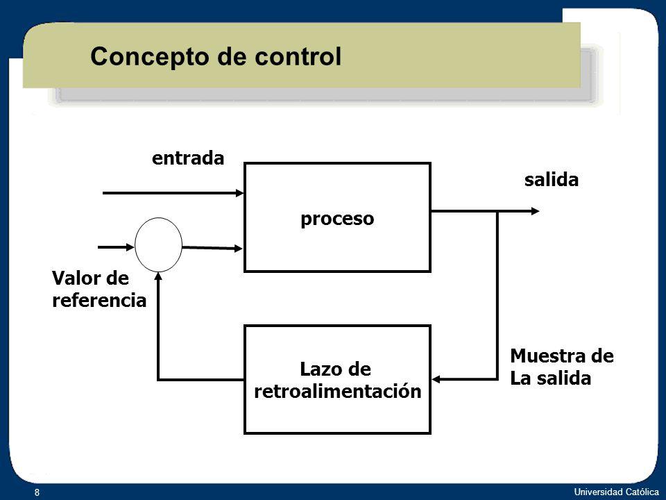 Concepto de control entrada salida proceso Valor de referencia Lazo de