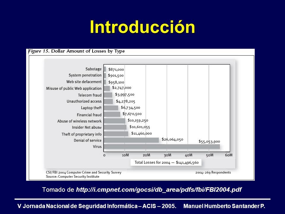 Introducción Tomado de http://i.cmpnet.com/gocsi/db_area/pdfs/fbi/FBI2004.pdf.