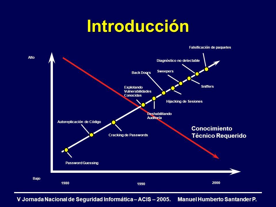 Introducción Conocimiento Técnico Requerido