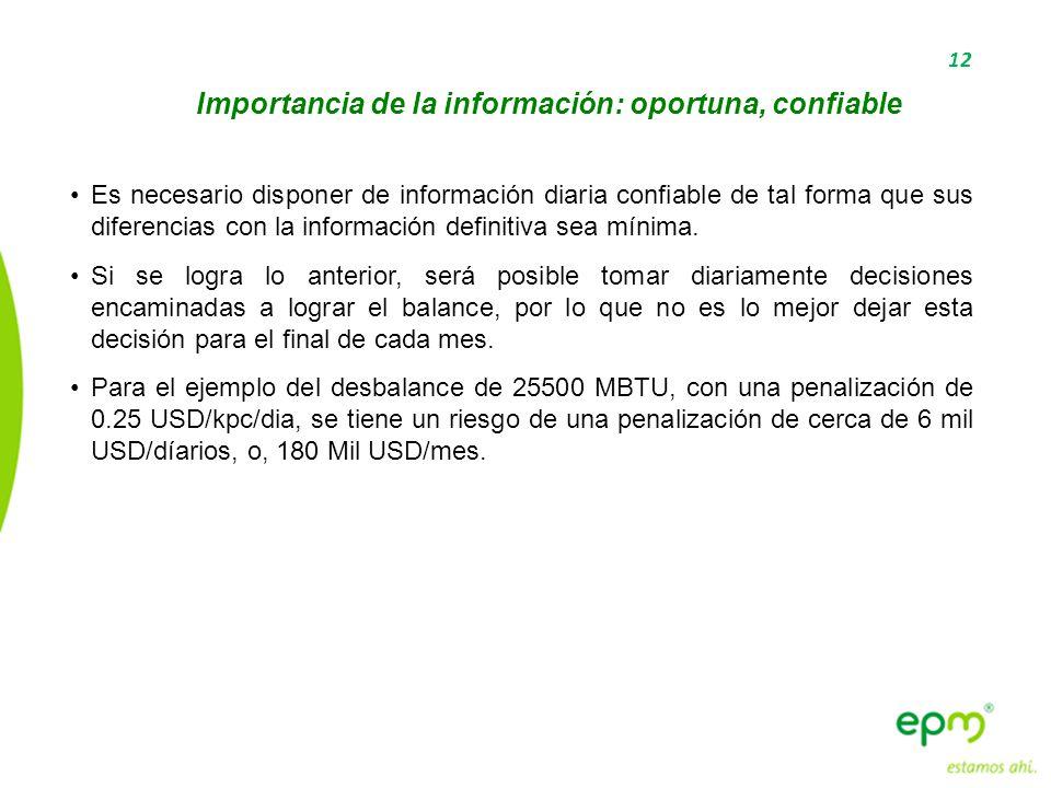 Importancia de la información: oportuna, confiable