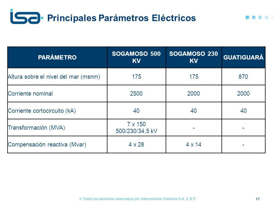 Principales Parámetros Eléctricos