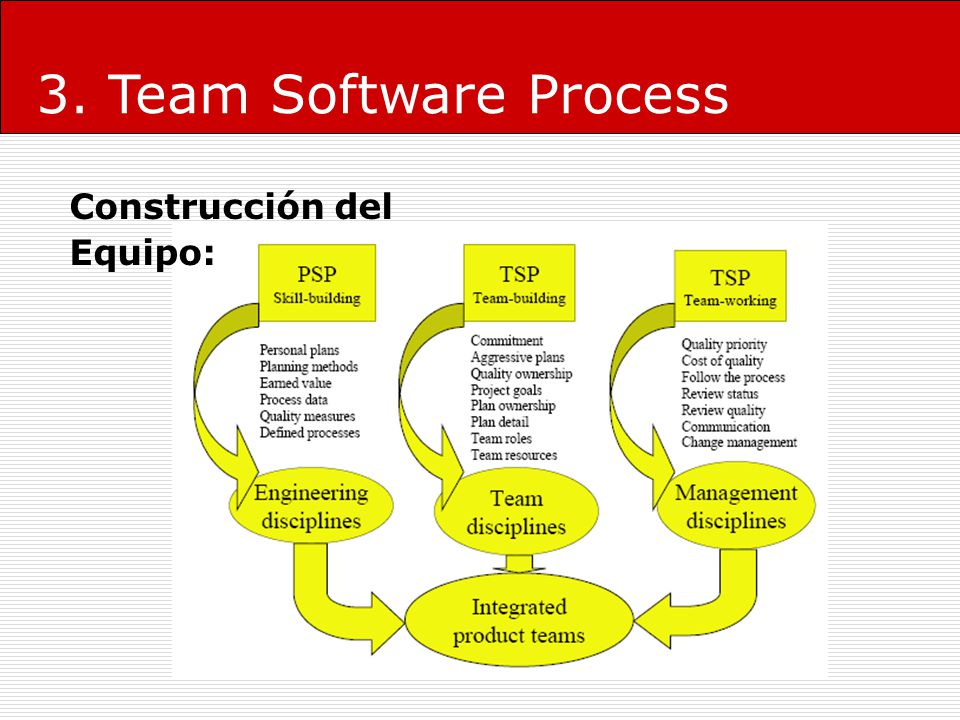 3. Team Software Process Construcción del Equipo: