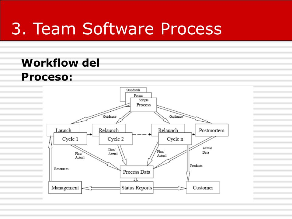 3. Team Software Process Workflow del Proceso: