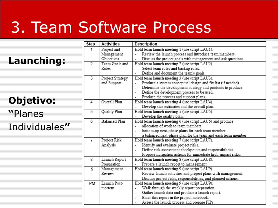 3. Team Software Process Launching: Objetivo: Planes Individuales