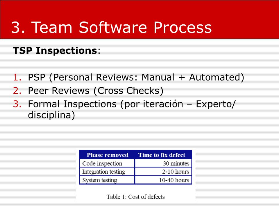 3. Team Software Process TSP Inspections: