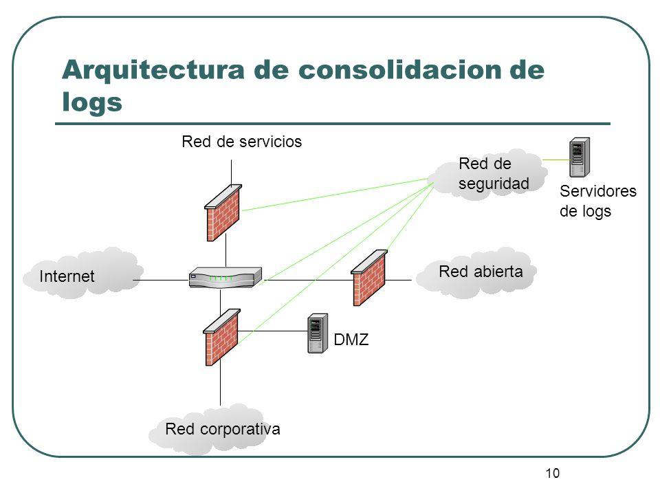 Arquitectura de consolidacion de logs