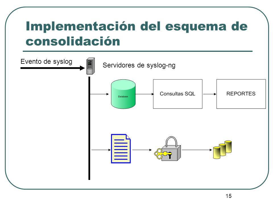 Implementación del esquema de consolidación