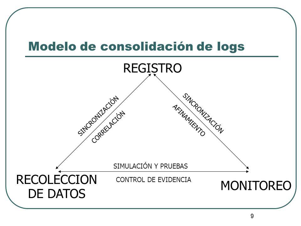 Modelo de consolidación de logs