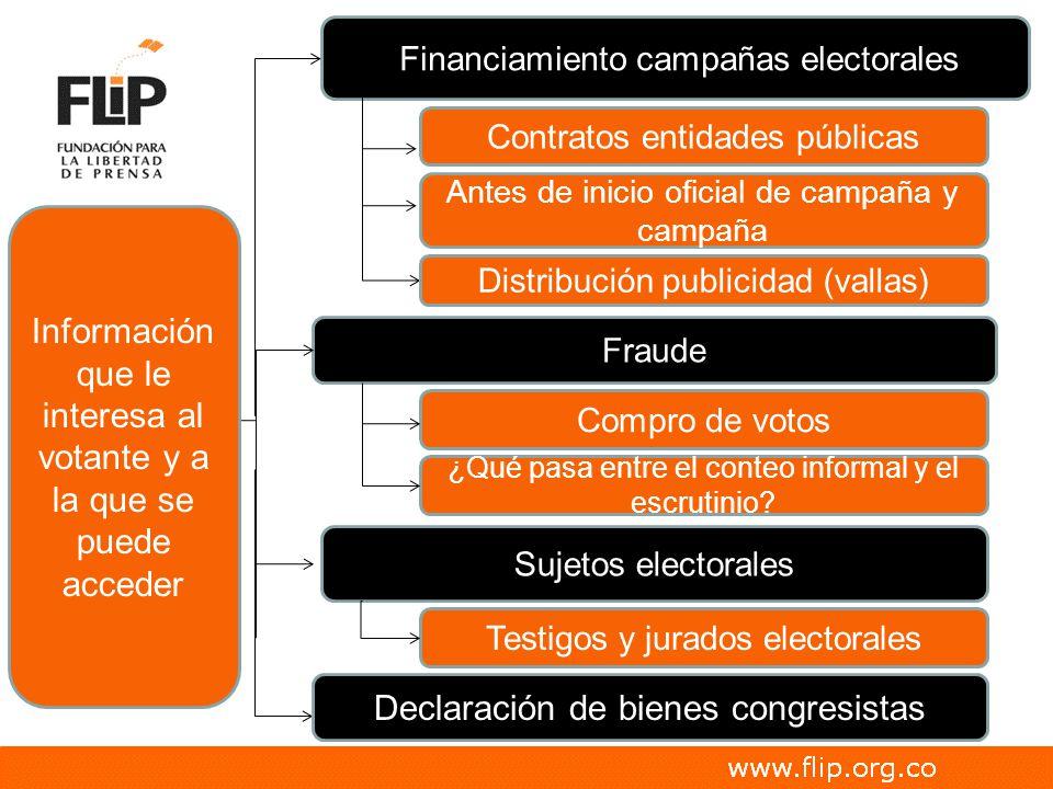 Información que le interesa al votante y a la que se puede acceder