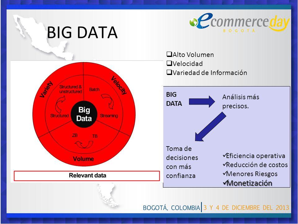 BIG DATA Monetización Alto Volumen Velocidad Variedad de Información