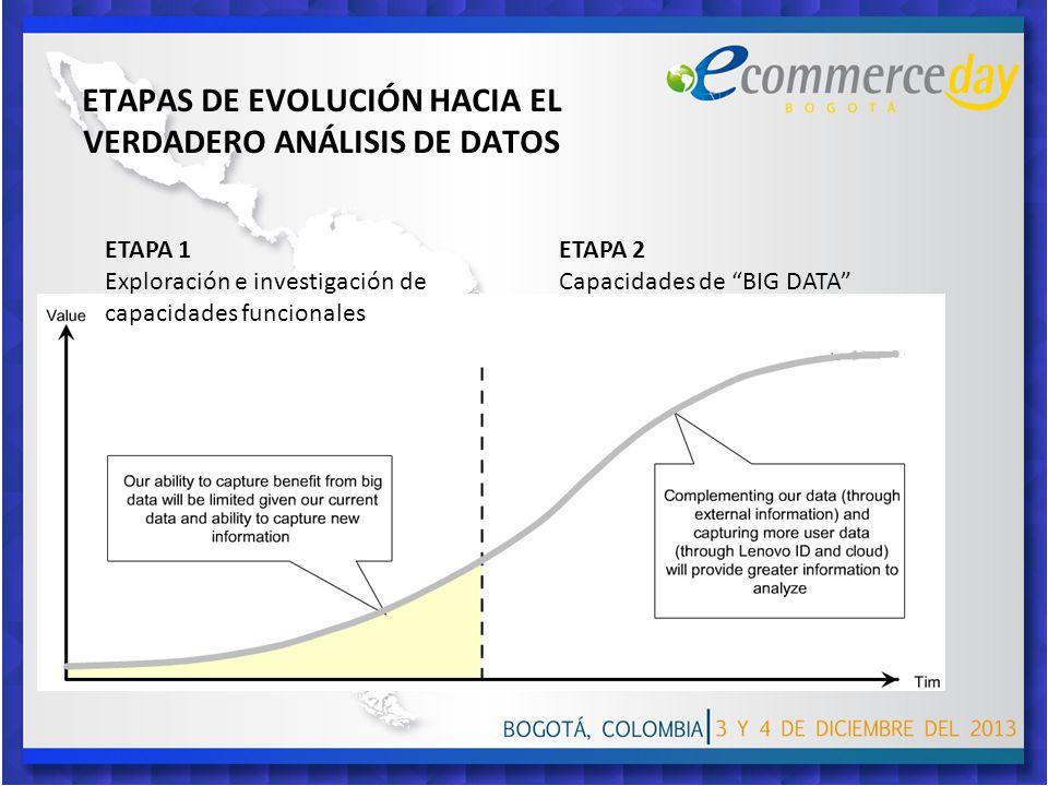 ETAPAS DE EVOLUCIÓN HACIA EL VERDADERO ANÁLISIS DE DATOS