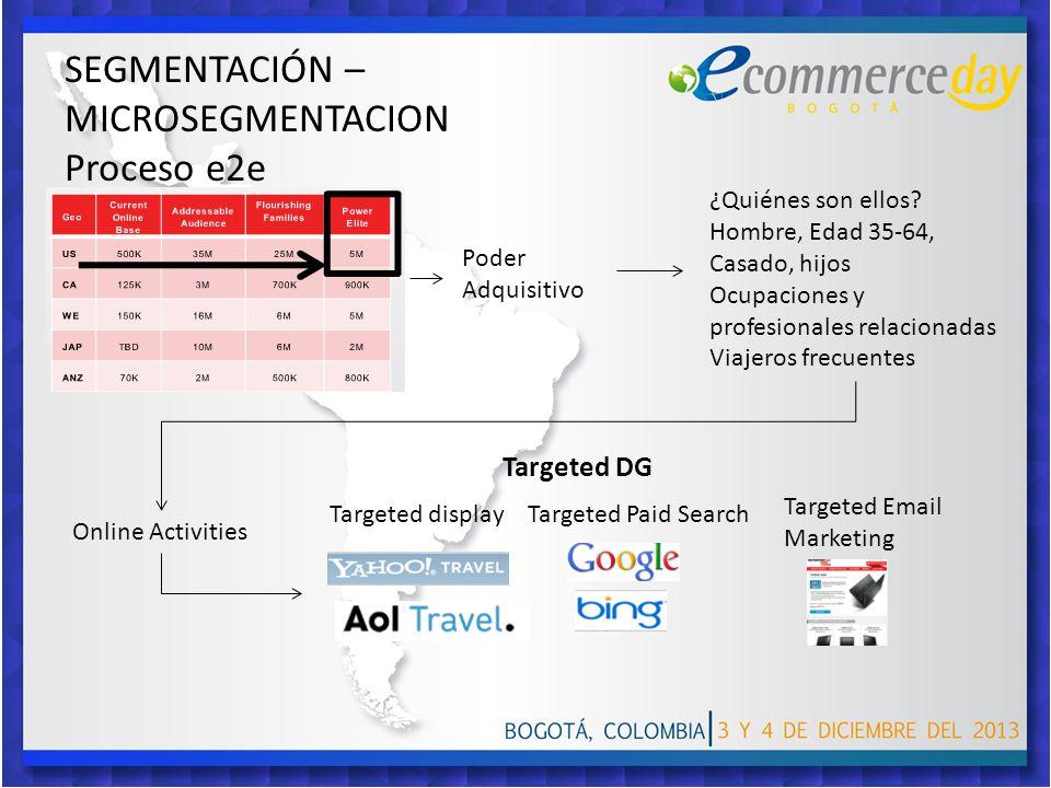 SEGMENTACIÓN – MICROSEGMENTACION Proceso e2e