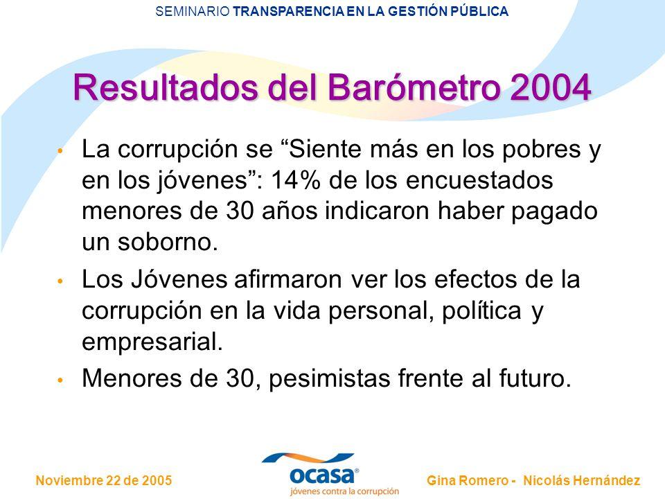 Resultados del Barómetro 2004