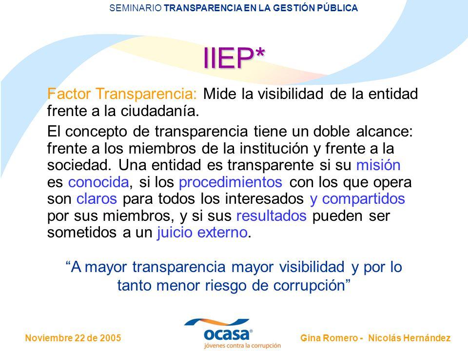IIEP* Factor Transparencia: Mide la visibilidad de la entidad frente a la ciudadanía.