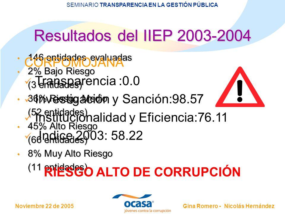 RIESGO ALTO DE CORRUPCIÓN