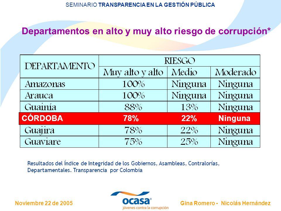 Departamentos en alto y muy alto riesgo de corrupción*