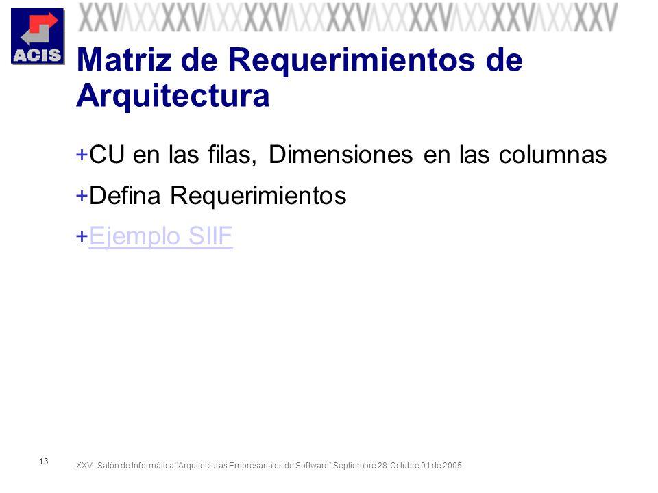 Matriz de Requerimientos de Arquitectura