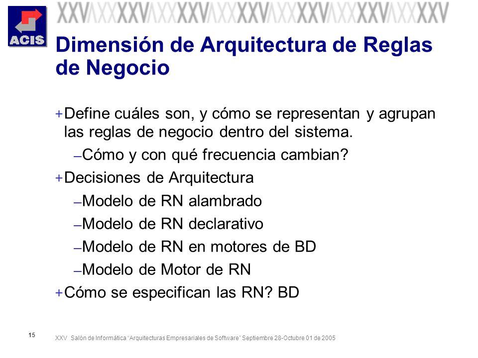 Dimensión de Arquitectura de Reglas de Negocio