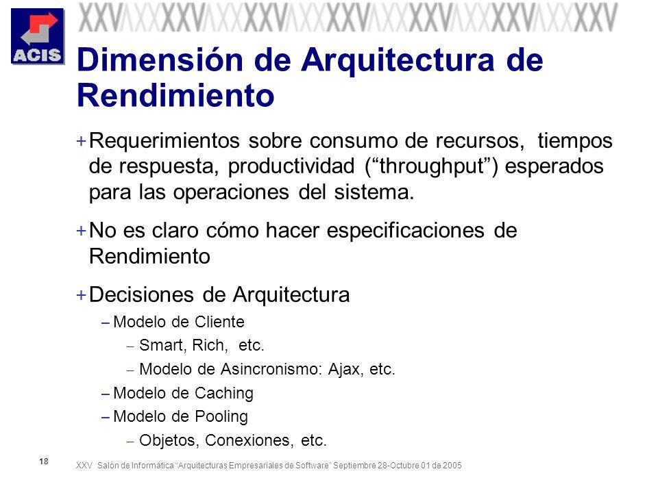 Dimensión de Arquitectura de Rendimiento