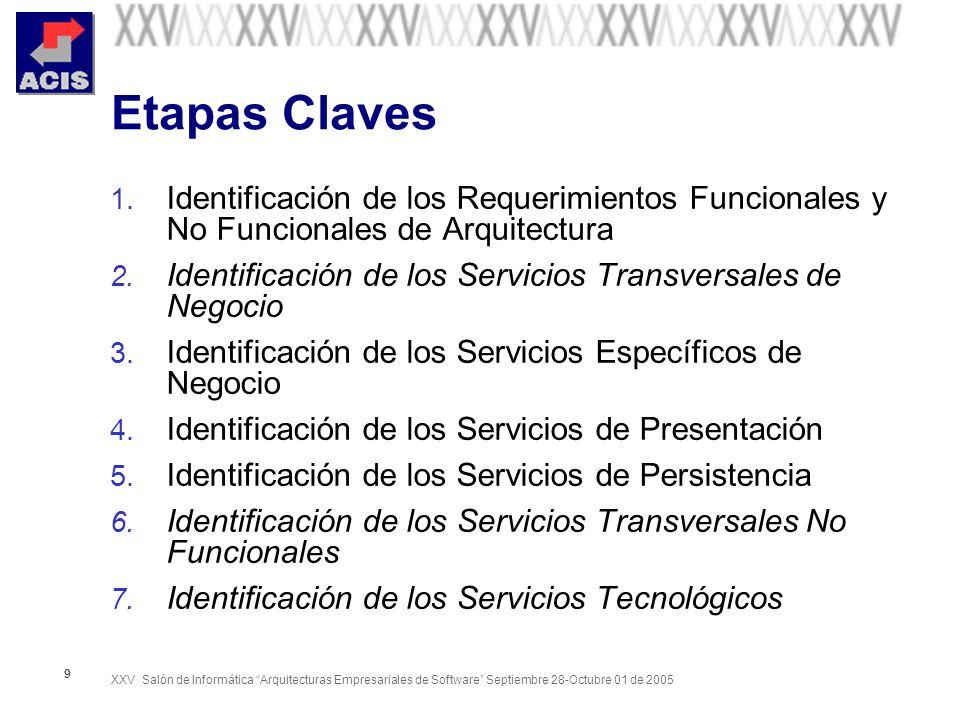 Etapas Claves Identificación de los Requerimientos Funcionales y No Funcionales de Arquitectura.