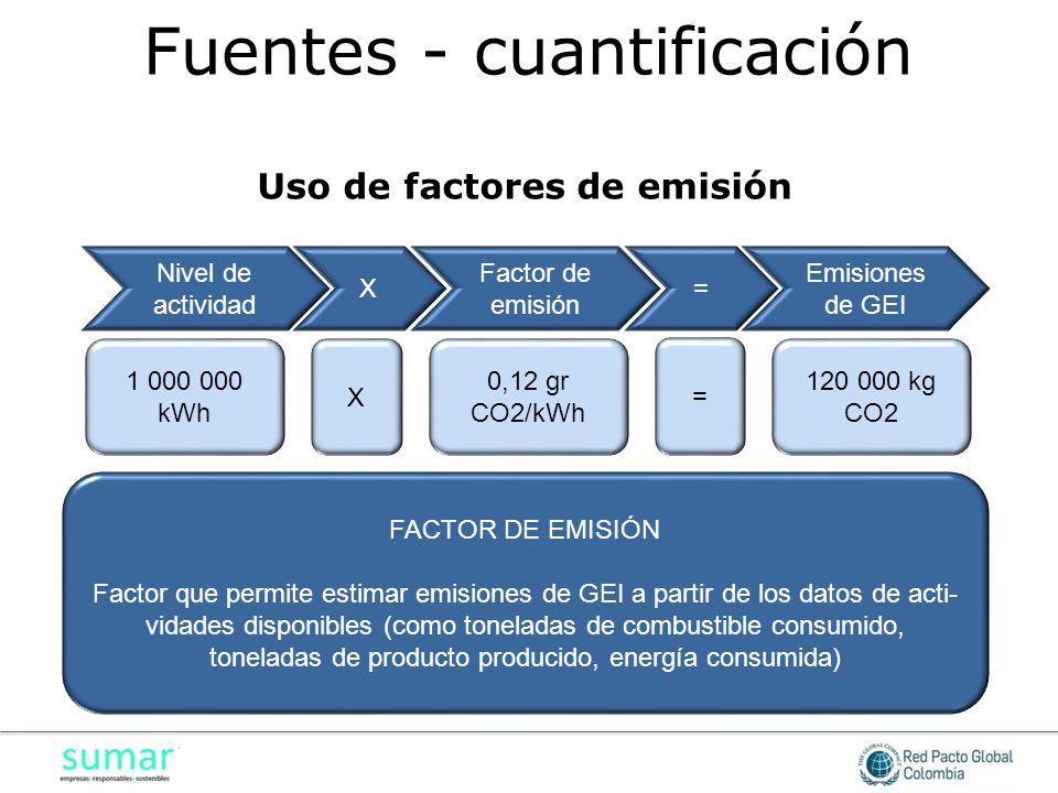 Uso de factores de emisión