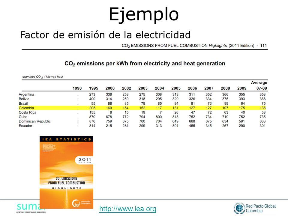 Ejemplo Factor de emisión de la electricidad http://www.iea.org