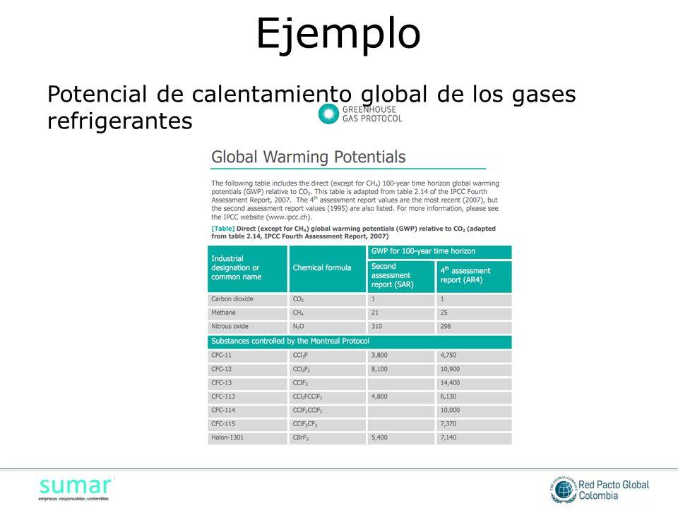 Ejemplo Potencial de calentamiento global de los gases refrigerantes