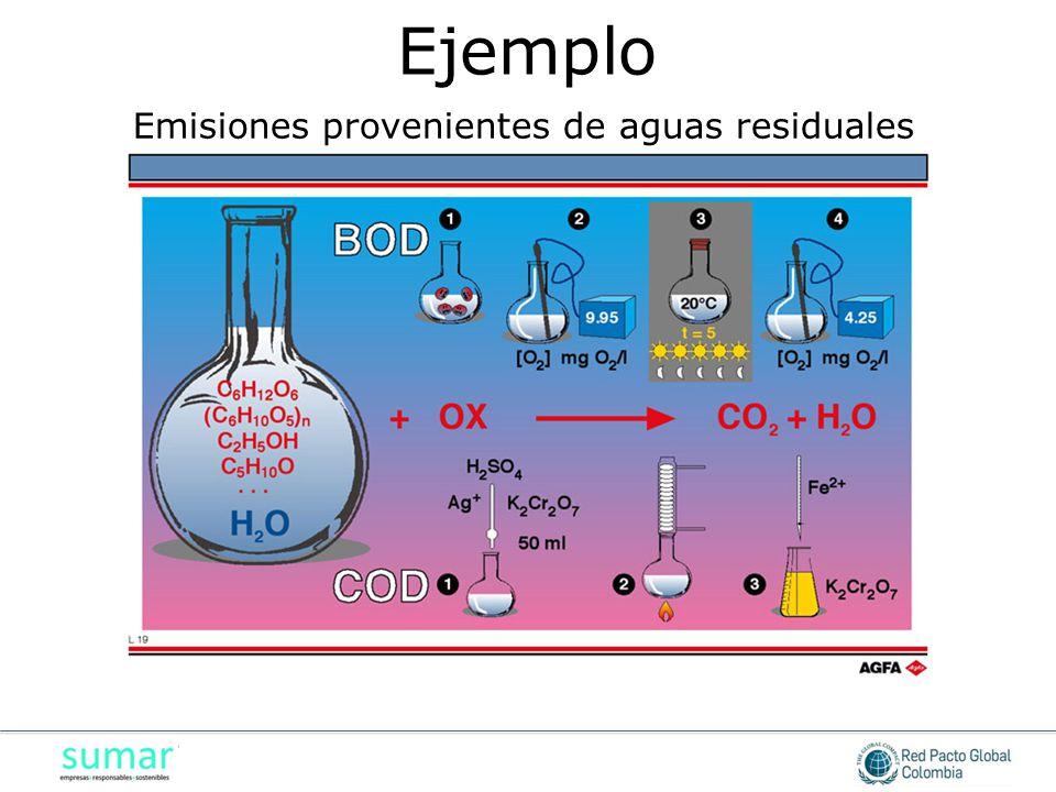 Emisiones provenientes de aguas residuales
