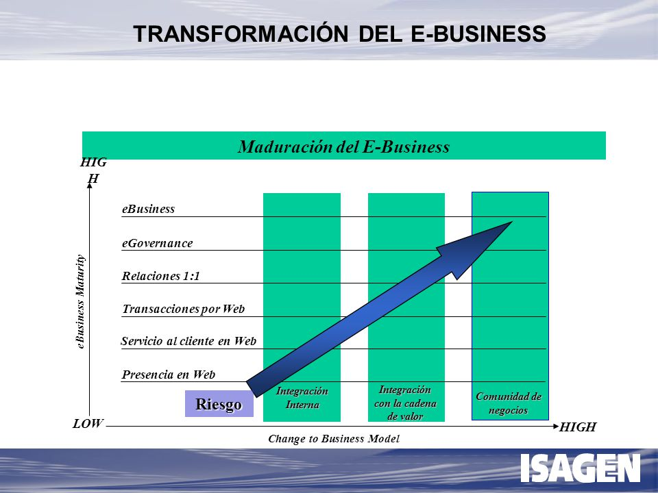 TRANSFORMACIÓN DEL E-BUSINESS
