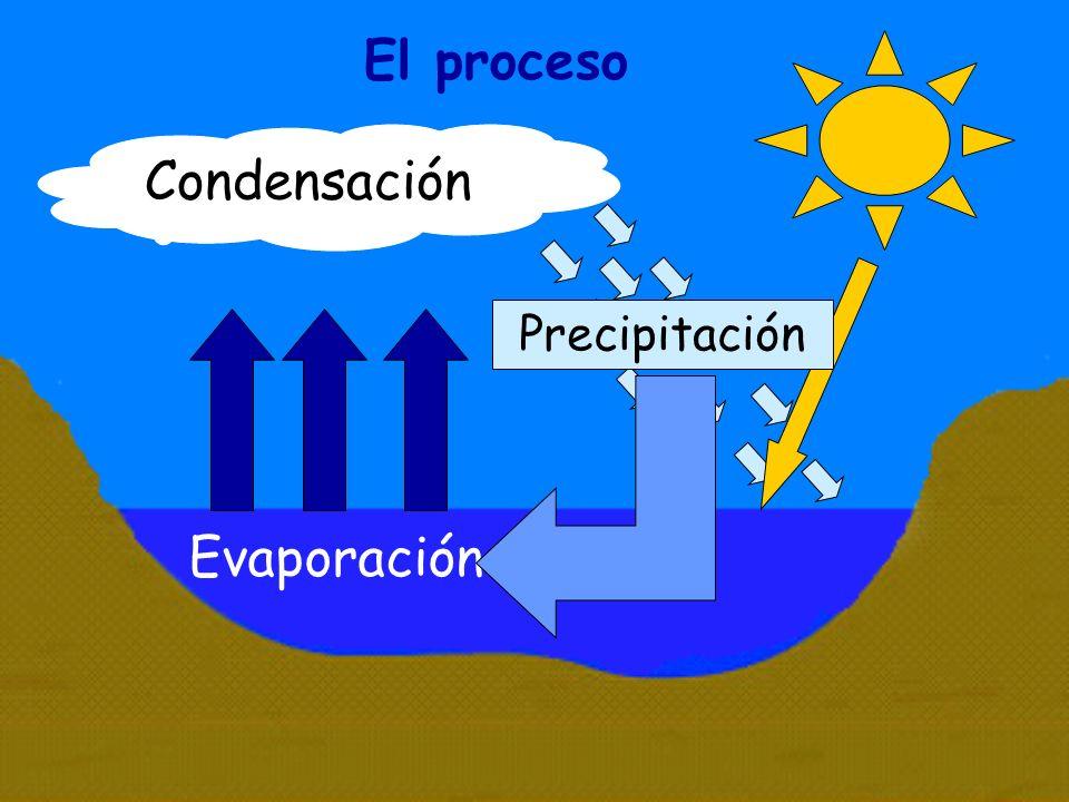 El proceso Condensación Precipitación Evaporación