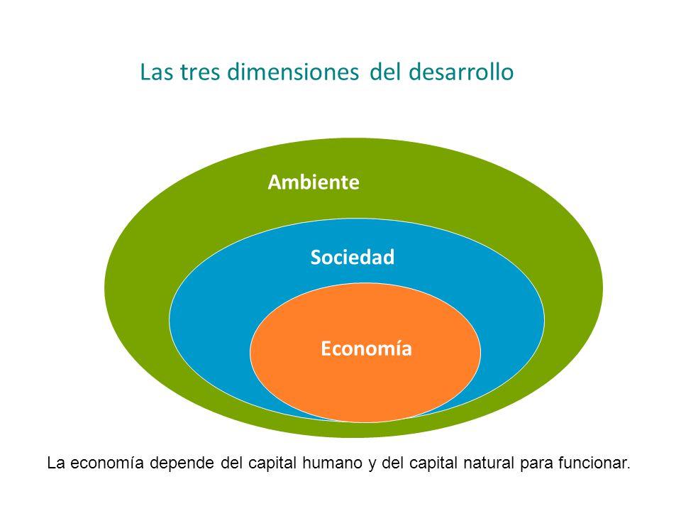Las tres dimensiones del desarrollo
