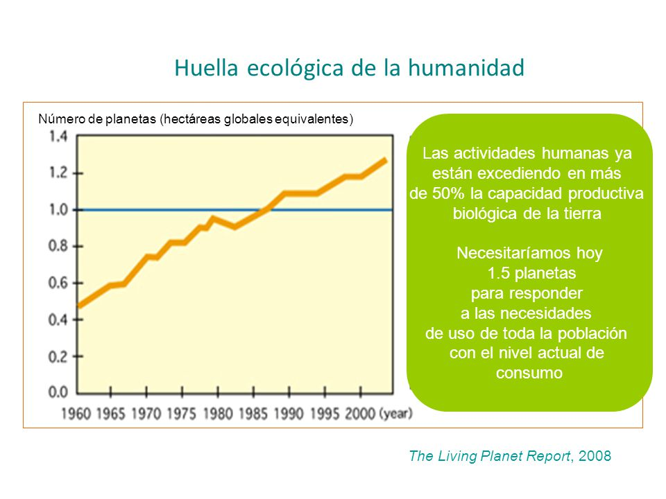 Huella ecológica de la humanidad