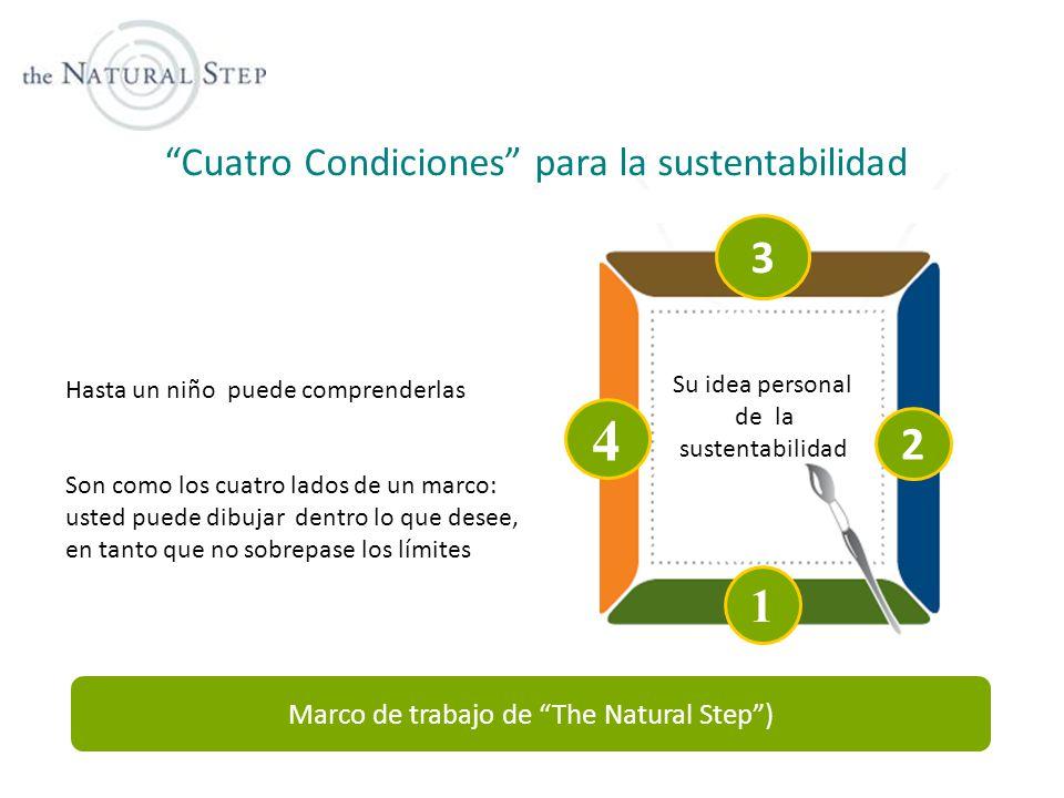 4 3 2 1 Cuatro Condiciones para la sustentabilidad