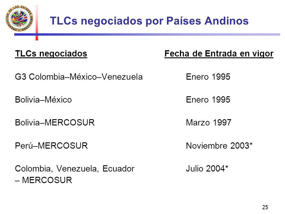 TLCs negociados por Países Andinos