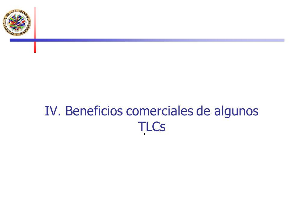 IV. Beneficios comerciales de algunos TLCs