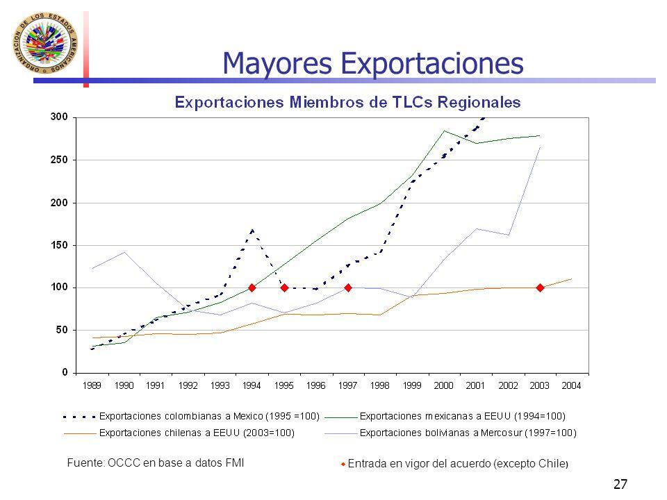 Mayores Exportaciones