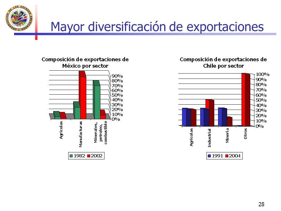 Mayor diversificación de exportaciones